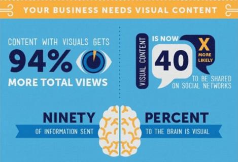 berubah atau mati - caranya dengan belajar visual untuk blogger indonesia