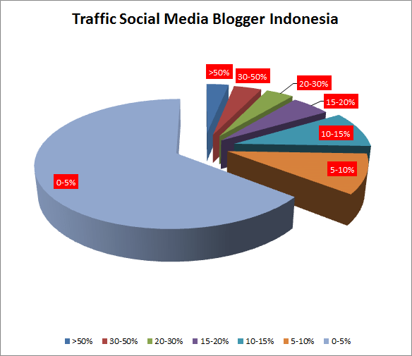 traffic blog dari sosial media blogger indonesia