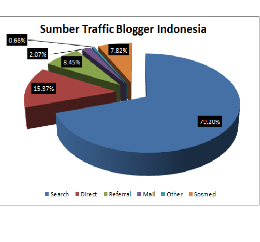 sumber traffic blog indonesia