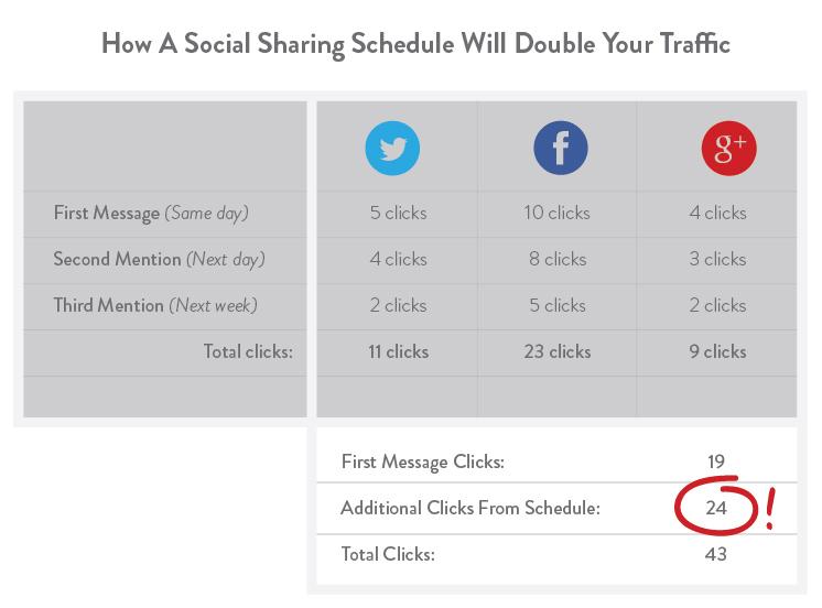 cara mendapatkan traffic blog lebih dari sosial media