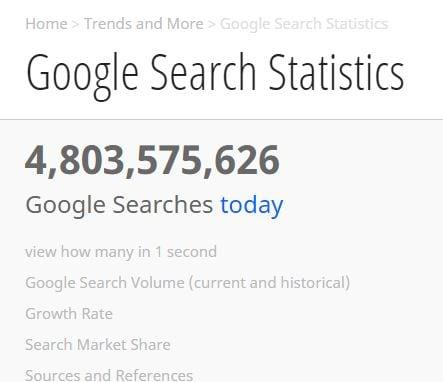 jumlah pencarian di google